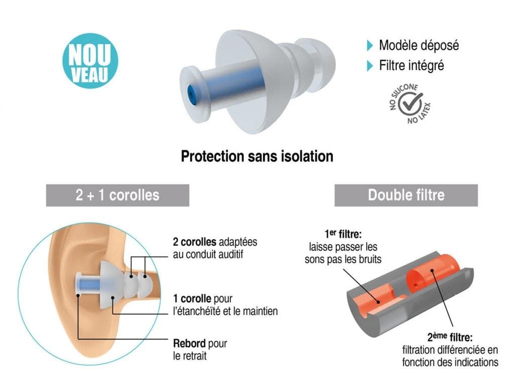 Protection audio Accessoires Plic Laboratoires Bioligo