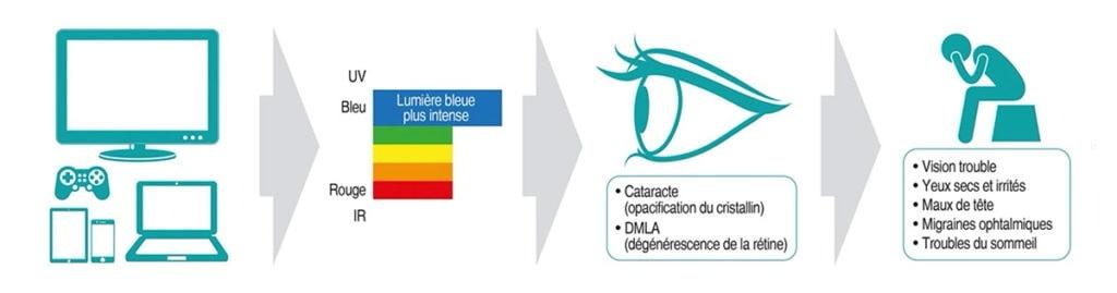 Effet protecteur Anti-lumière bleue Horizane Santé Laboratoires Bioligo